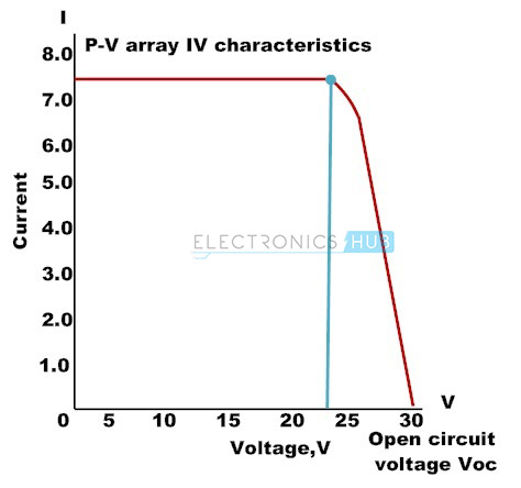 4. Photovoltaic Array Current – voltage Characteristics