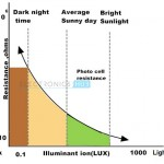 Light Sensors