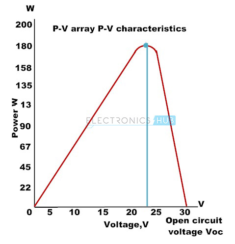 5.Photovoltaic Array Power – voltage Characteristics