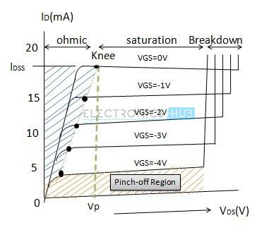 7.characteristics of JFET transistor