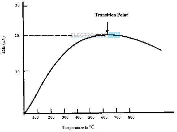 8. Characteristic of thermocouple