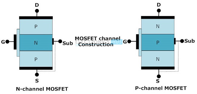 Channel construction of MOSFET