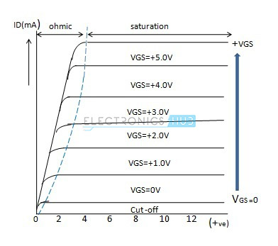 Characteristics curve of enhancement mode MOSFET