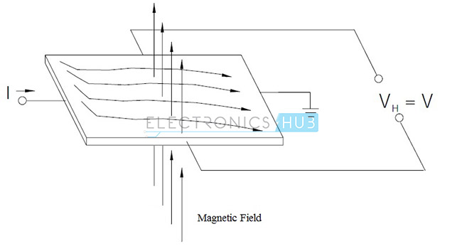 Hall Effect with magnetic field