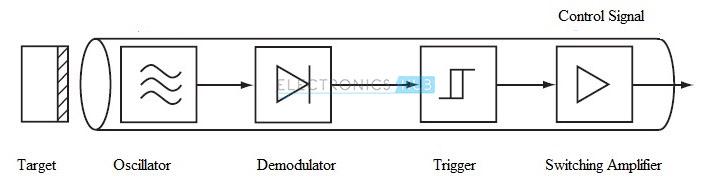 Capacitive Proximity Switch Symbol