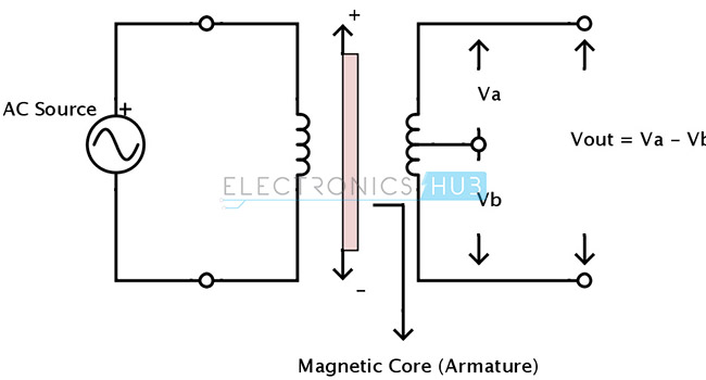 Capacitive and Inductive Position Sensors – Lvdt Wiring Diagram