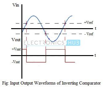 Waveforms-Inverting Comparator
