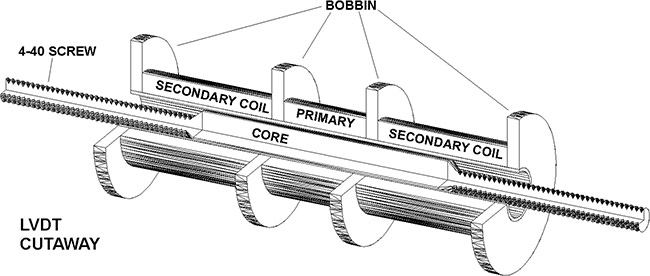 cross sectional view of the LVDT