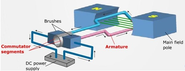 Principio de funcionamiento del motor de CC