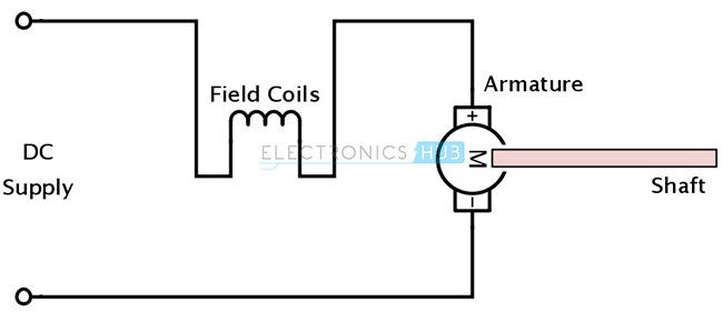 Motor de CC de serie