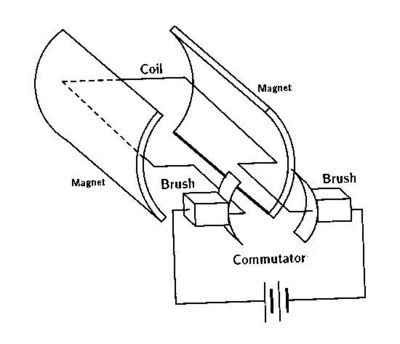 permanent magnet brushed DC motor