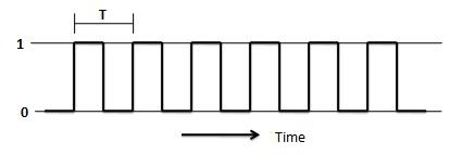 Clock signal