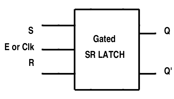 Gated SR latch Symbol