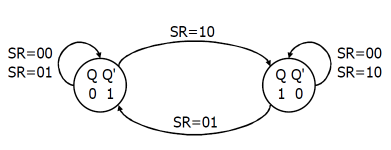 State Diagram of SR latch