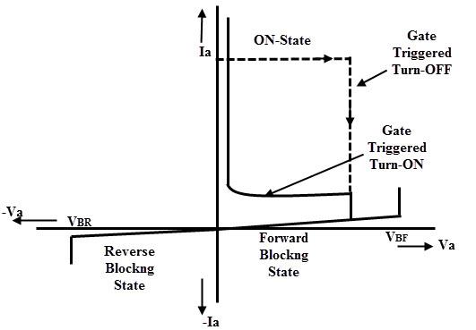 GTO Characteristics