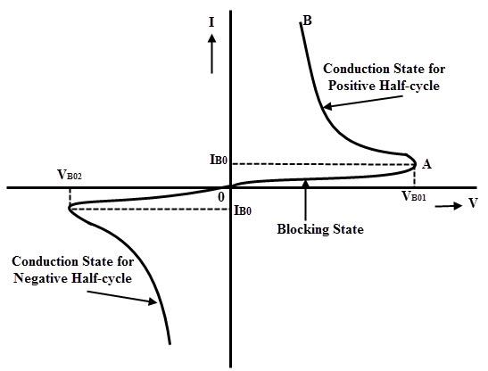 VI Characteristics of DIAC