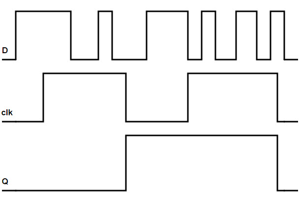D flip flop diagram using a block diagram for the rs flipflop add appropriate gates for a bit up down counter d flip
