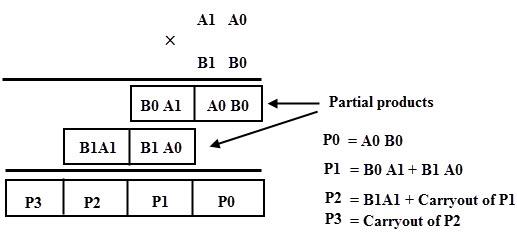 how to make a 8 bit binary calculator