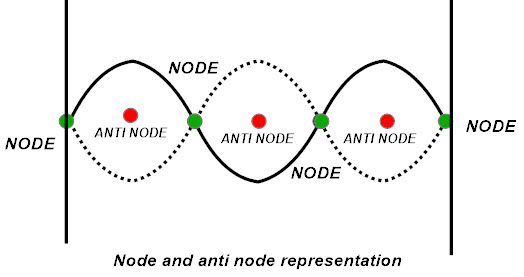Node and anti node representation