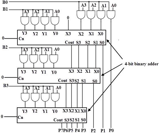 4 bit binary multiplier