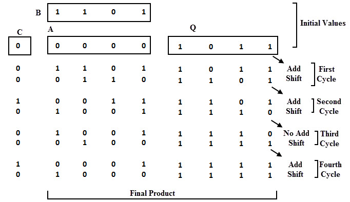 4 bit multiplication by shift method