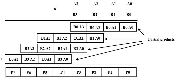 4 bit multiplication