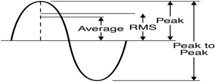 Representación de RMS, voltajes medios y pico