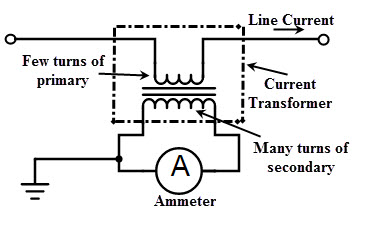 current transformer the primary winding of the current transformer consists of one or more turns having a heavy cross sectional area and is connected in series the circuit