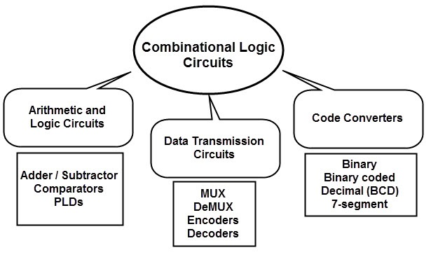 Classification of combinational circuits new