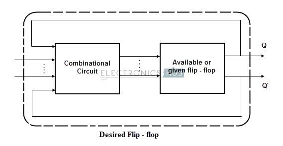 Flip - flop  conversion