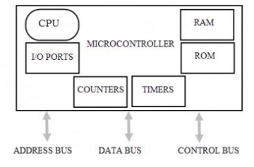abbreviation for computer with less complex instruction architecture
