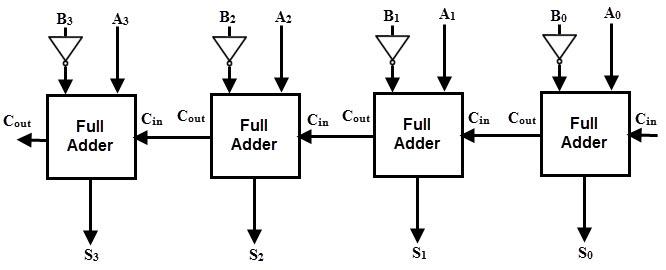 Parallel subtactor