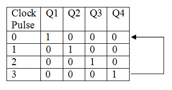 Ring Counter Truth Table