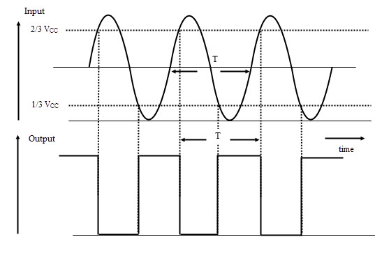 Waveforms for Inverting Schmitt trigger operation of 555