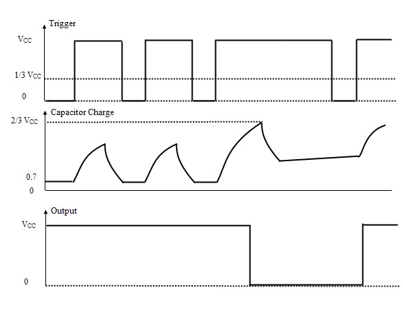 Waveforms for Missing Pulse Detector