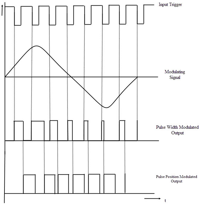 Waveforms in Pulse Position Modulation using IC 555