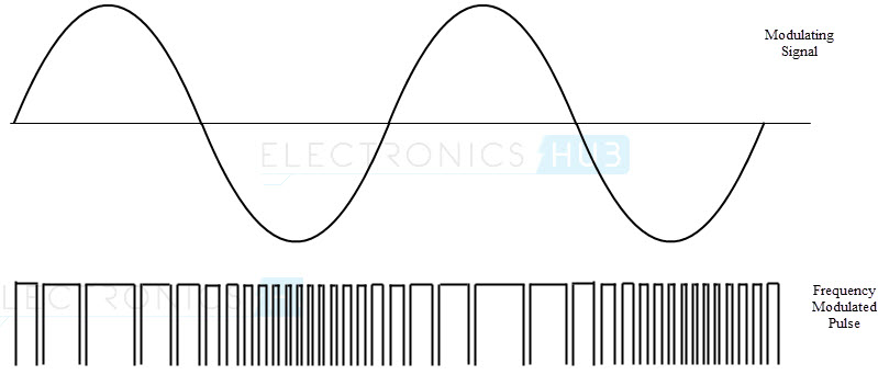 Waveforms of FM generation using 555