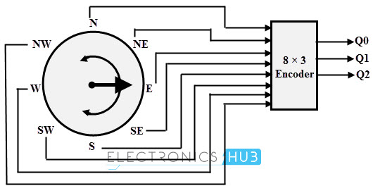 diagrams circuit of encoder and decoder  diagrams  free