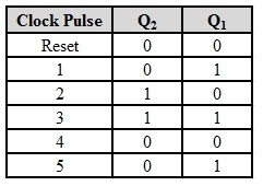 Count Sequence of 2 bit synchronous counter