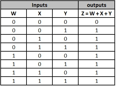 truth table 2