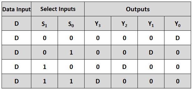 demultiplexer demux For1 To 4 Demux Truth Table