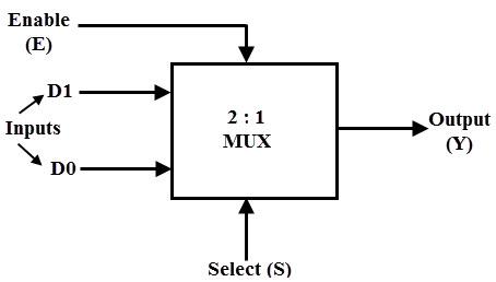 multiplexermux and multiplexing, 16 1 multiplexer block diagram, 2 to 1 multiplexer block diagram, 4 1 multiplexer block diagram