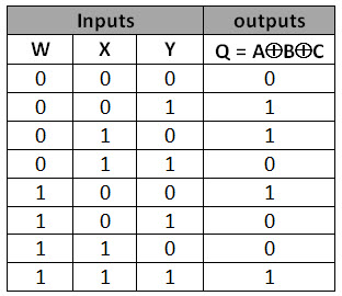 How Can I Make A Logic Circuit That Outputs This Truth Table?