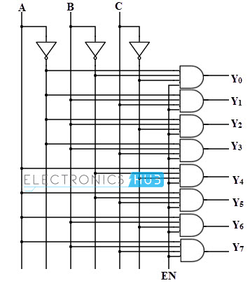 types of binary decoders,applications, wiring diagram