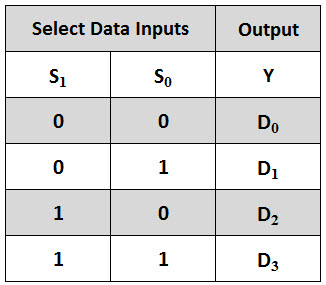 Multiplexer mux and multiplexing for 1 to 4 demux truth table