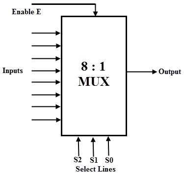 multiplexermux and multiplexing, wiring diagram