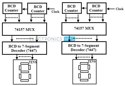 multiplexer mux  and multiplexing