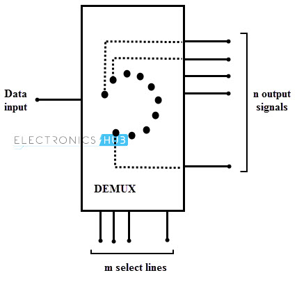 Demultiplexer Block diagram