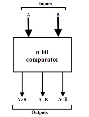 digital comparator and magnitude comparator, Wiring block