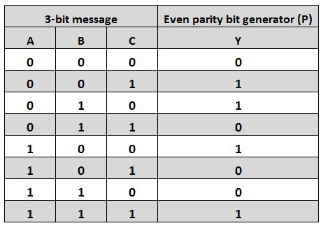 Even Parity Generator Truth Table